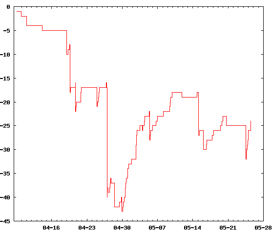 (A graph showing a two-month random walk from 0 down to -25.)